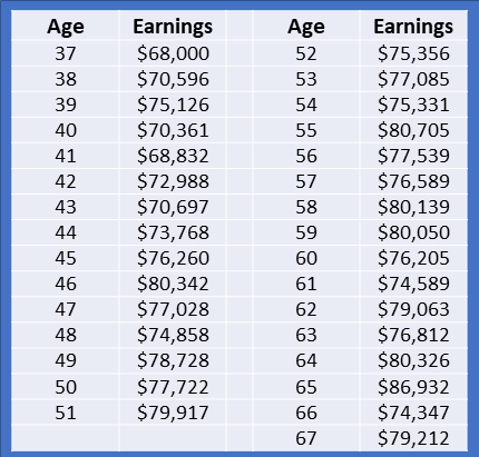 Average US earnings in 2021 ages 37 to 67
