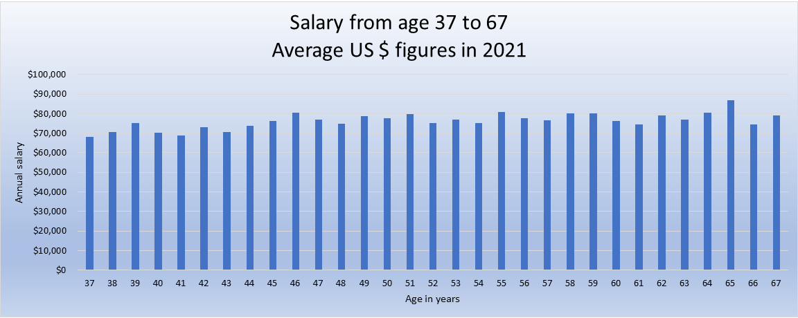 Average US earnings ages 37 to 67 graph