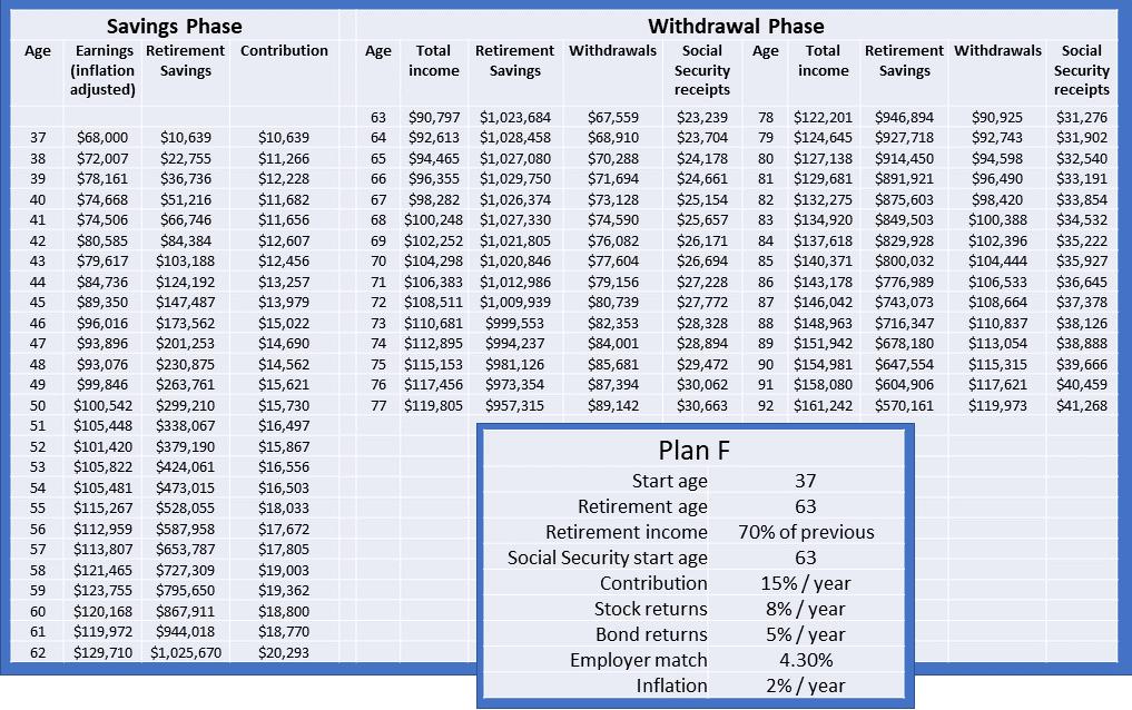 Retirement plan F