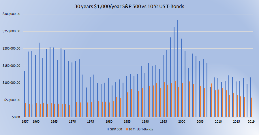 1000 per year S and P 30 yr vs 10 yr T bonds 30 year