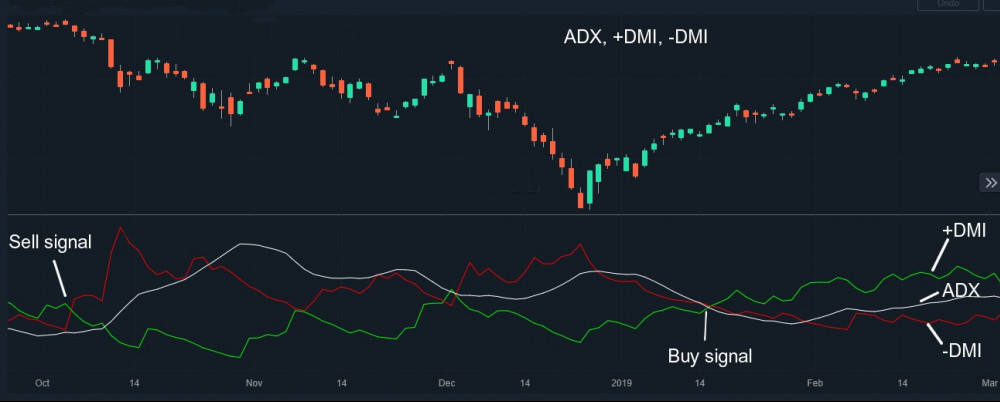 ADX DMI