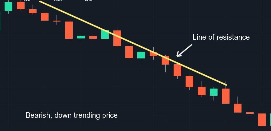 Bearish trend