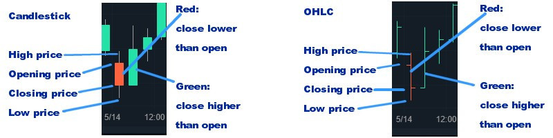 Candlestick and OHLC charts explained