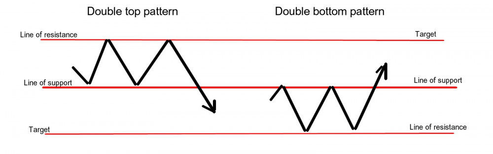 Double top and double bottom patterns
