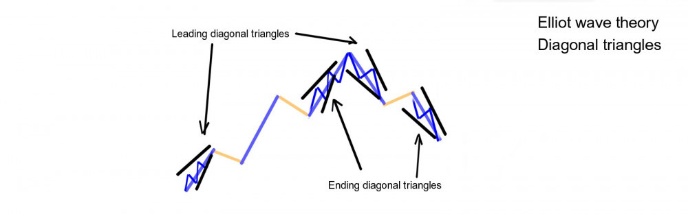 Elliot wave diagonal triangles