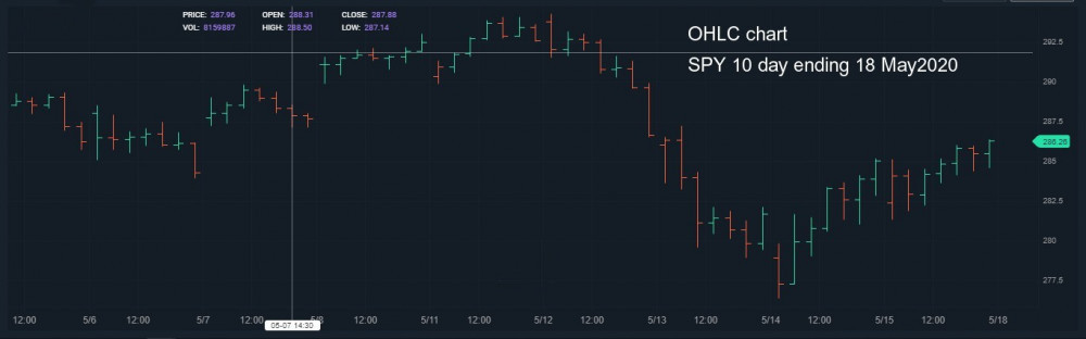 SPY 10D OHLC ending 18 May 2020