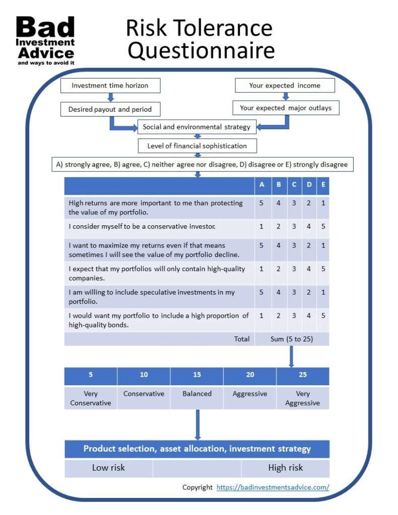 Risk-tolerance-questionnaire