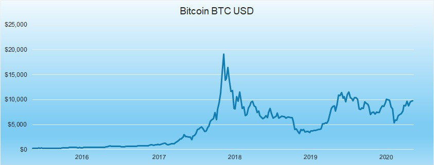 BTC USD 2015 to 2020
