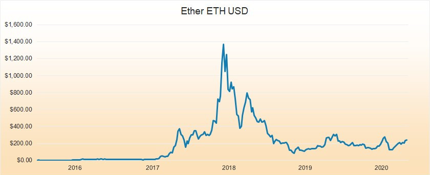 ETH USD 2015 to 2020