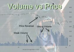 Why is volume important in stock trading