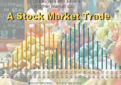 What is a stock market trade
