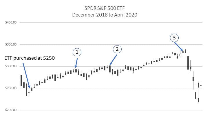 SPY Dec 2018 to Apr 2020 price points