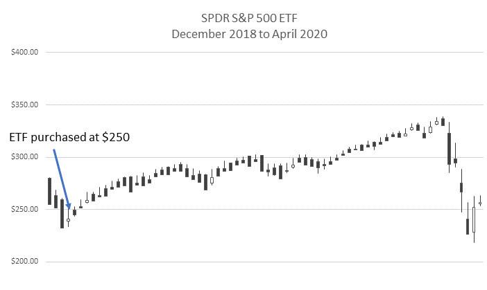 SPY Dec 2018 to Apr 2020