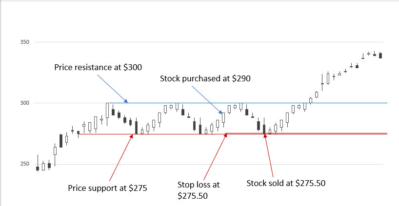 Stop loss 5PC four