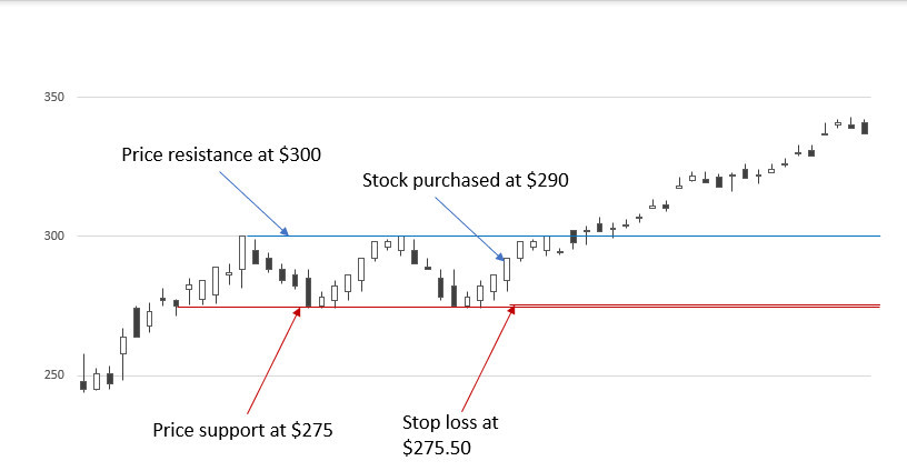 Stop loss 5PC three