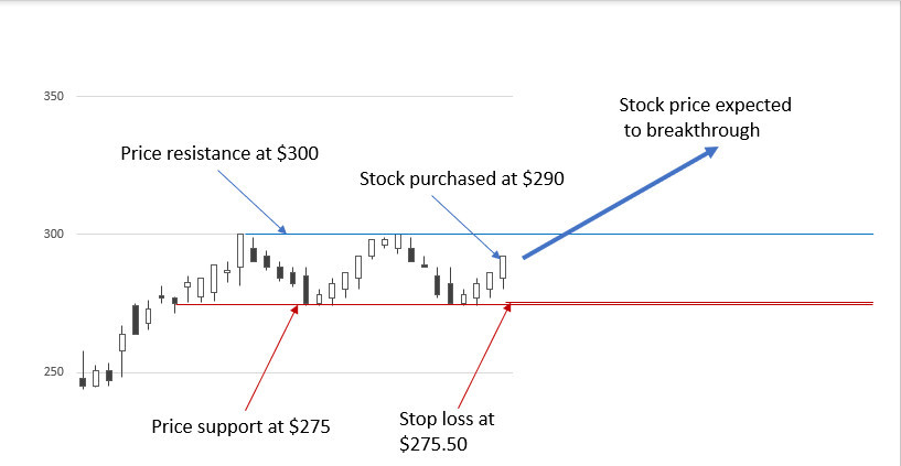 Stop loss 5PC two