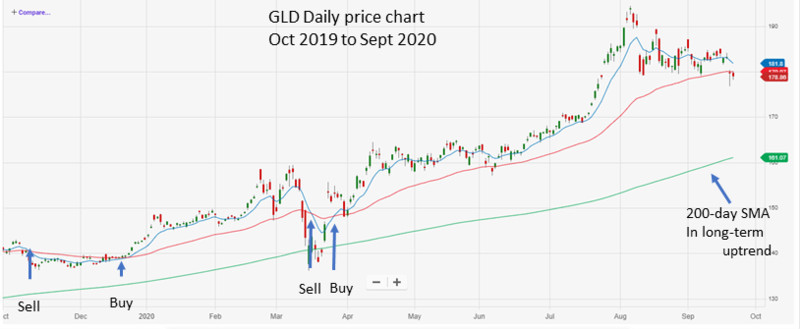 GLD Oct 2019 to Sep 2020 with MA crossovers