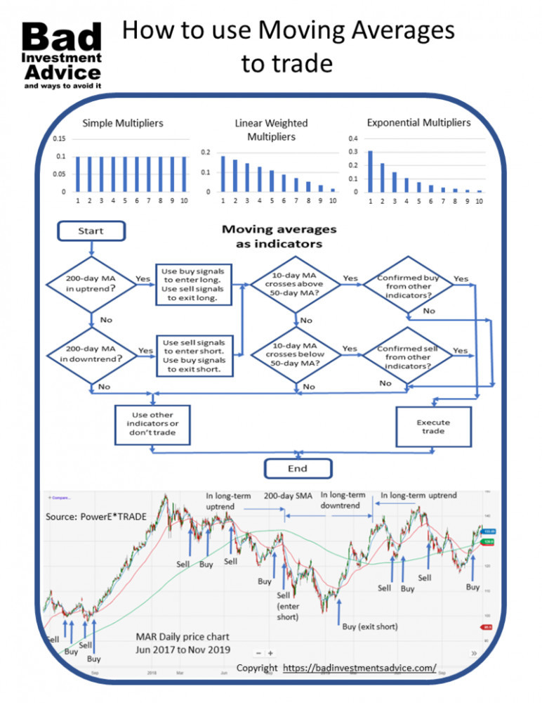 How to use Moving averages to trade summary