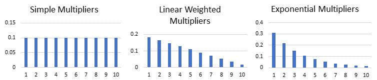 Moving average weighting factors