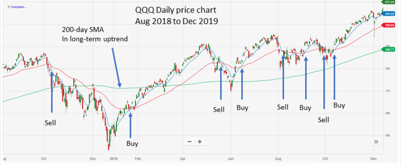 QQQ Aug 2018 to Dec 19 with MA crossovers
