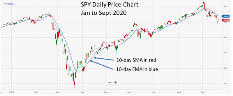 SPY Jan to Sep 2020 w 10D SMA and 10D EMA