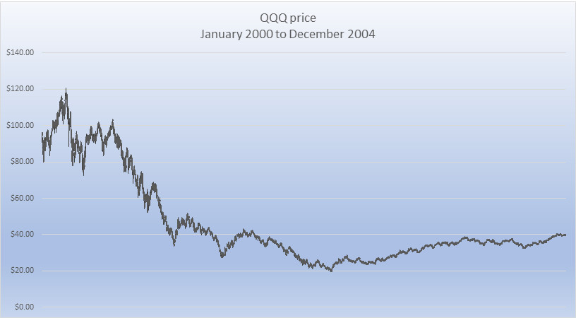 QQQ price Jan 2000 to Dec 2004