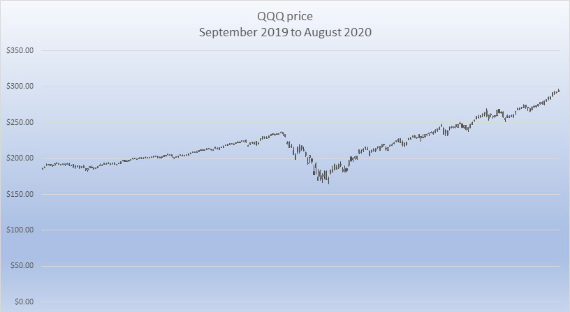 QQQ price Sept 2019 to Aug 2020