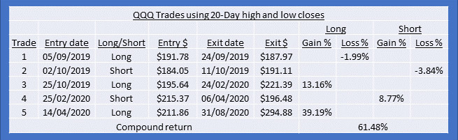 QQQ Sept 19 to Aug 20 trades using HiLo
