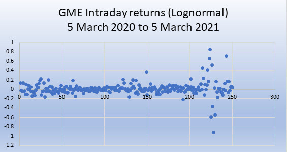 GME daily returns March 2020 to March 2021