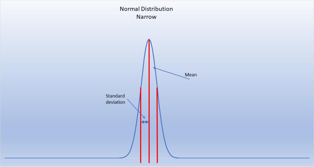 Narrow bell curve