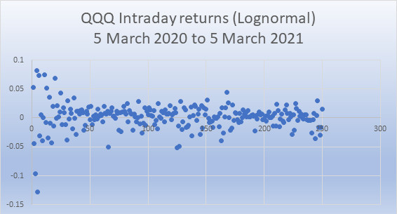 QQQ daily returns March 2020 to March 2021