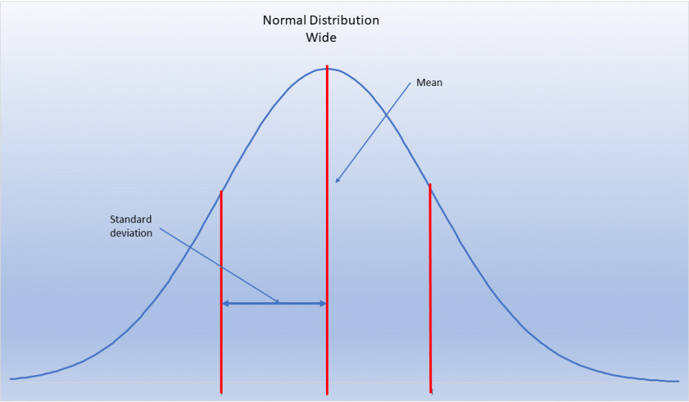 Wide bell curve