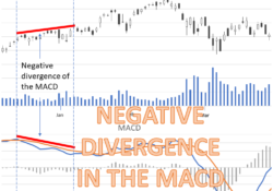 What is negative divergence in the MACD