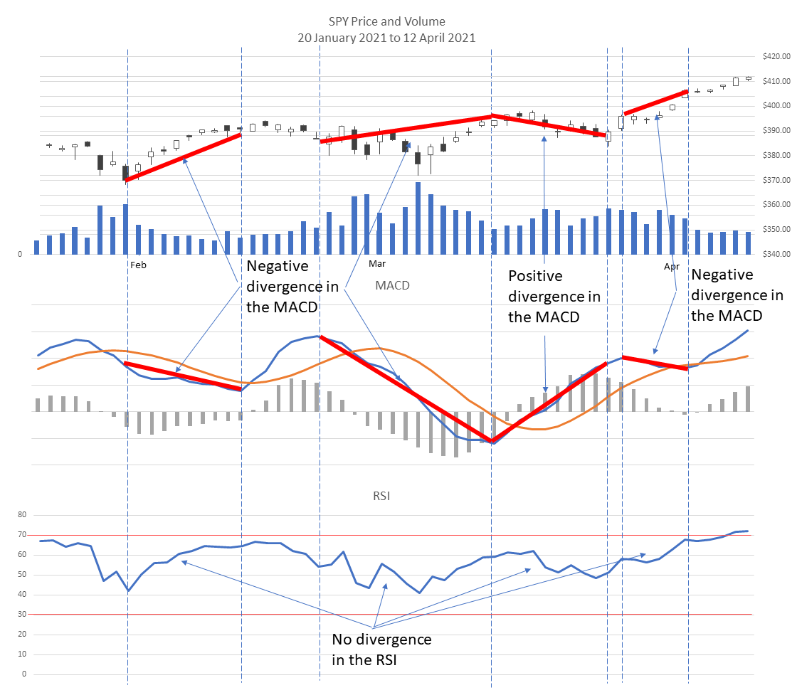 Divergence in the MACD for the SPY