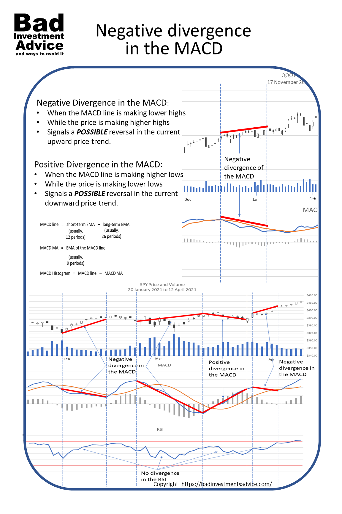 What is negative divergence in the MACD summary