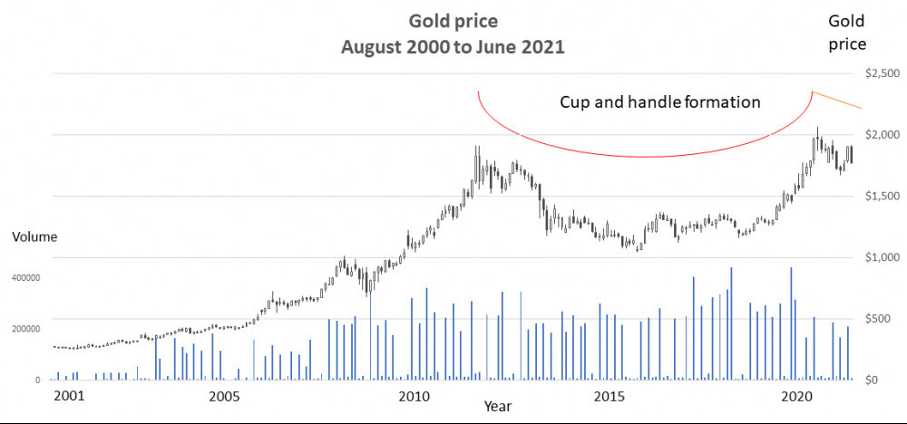 Gold price August 2000 to June 2021