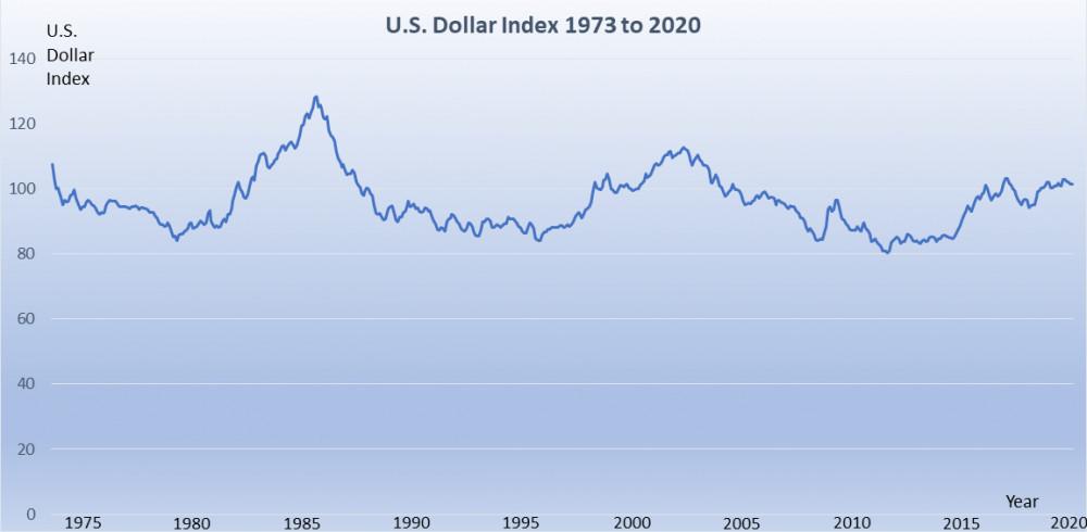 US Dollar Index 1973 to 2020